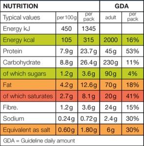 Nutrient-profiling-debate-reignites
